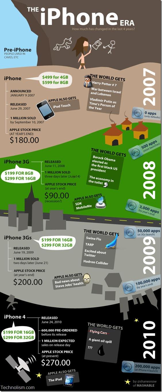 evolution-of-iphone