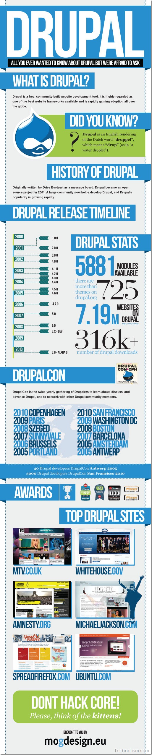 Drupal content management system like wordpress history