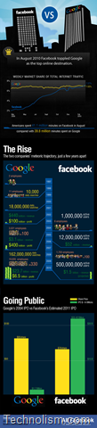 Facebook vs Google – The Battle of the Giants [Infographic]