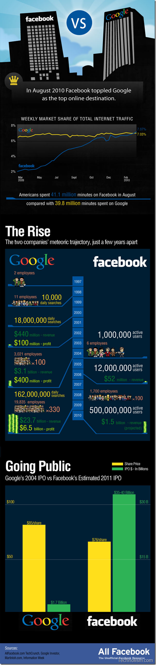 google-vs-facebook-infographic illustration