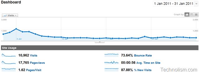 Technolism Monthly Traffic Report January 2011