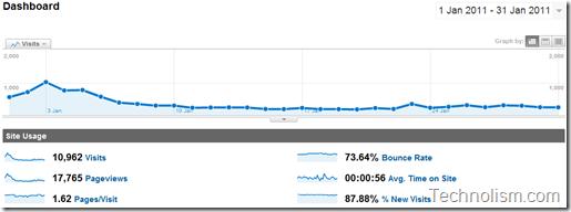 Technolism traffic stats overview