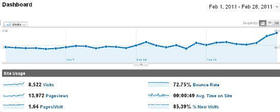 Technolism Monthly Traffic Report – February 2011
