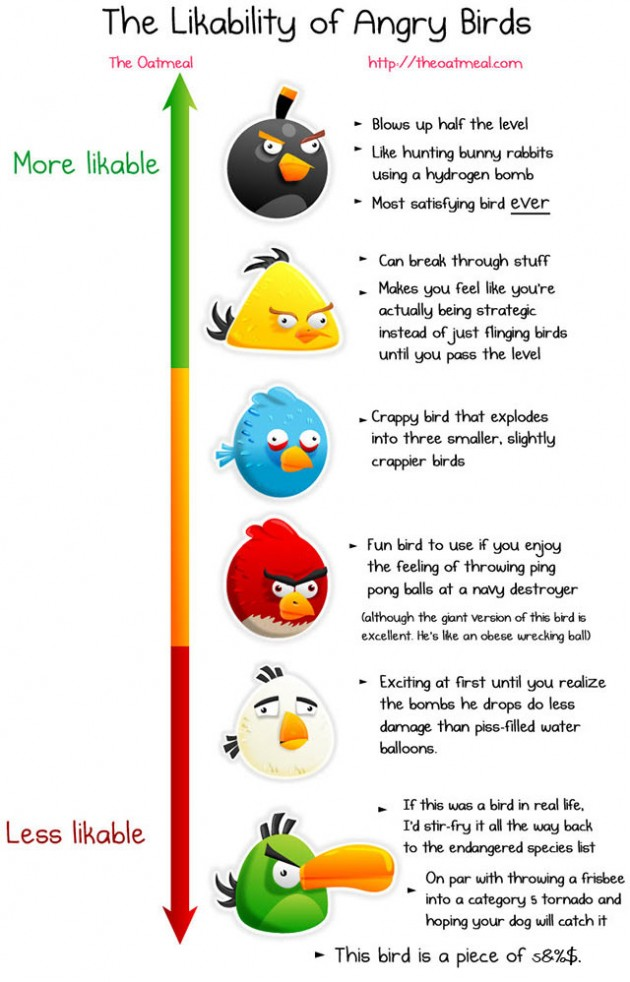 The Likability of Angry Birds