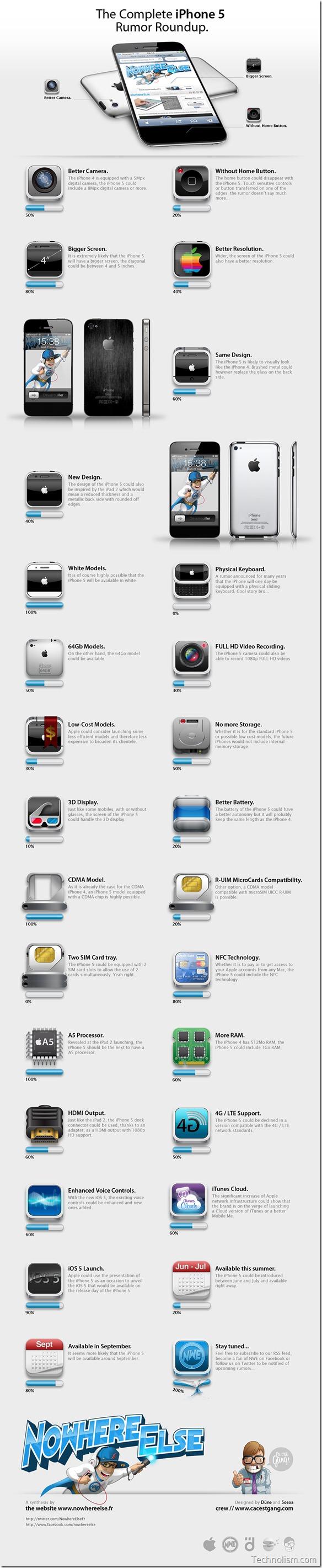 iPhone-5-Rumors-Infographic