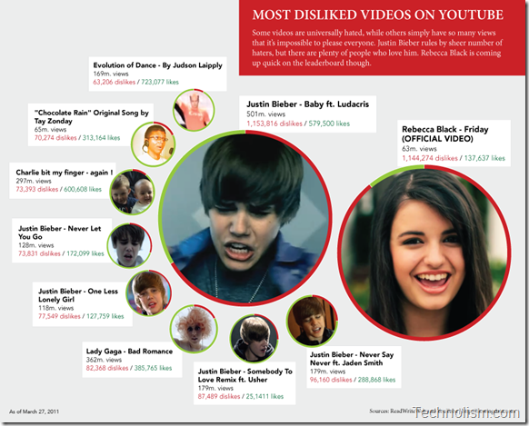 YouTube most Disliked Videos
