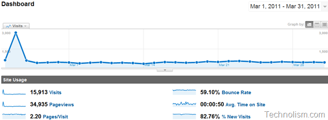 Technolism Monthly Traffic Report March 2011