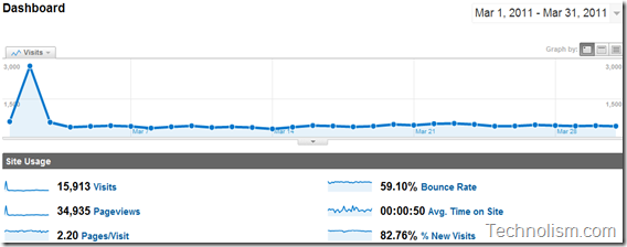 Traffic Stats for Technolism - March 2011
