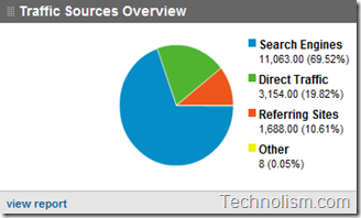 Traffic Sources Overview for Technolism - March 2011