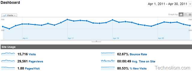 Technolism Monthly traffic report April 2011