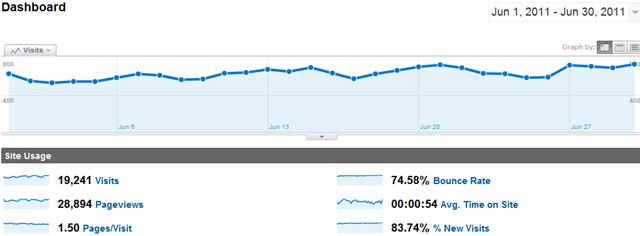 Technolism Monthly Traffic Report June 2011