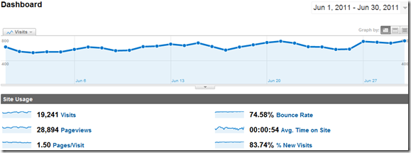 Online Traffic Overview - Technolism June 2011