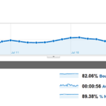 Technolism Monthly traffic overview - July 2011