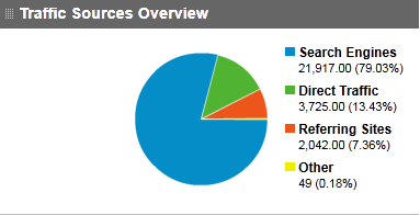 Technolism Monthly Traffic Report July 2011