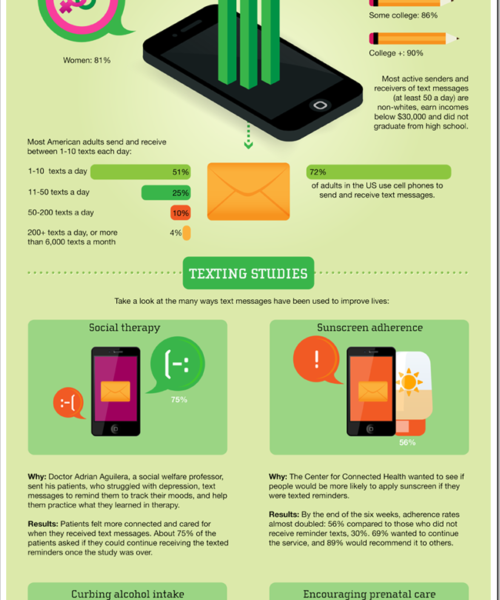 Benefits-Of-Texting-Infographic