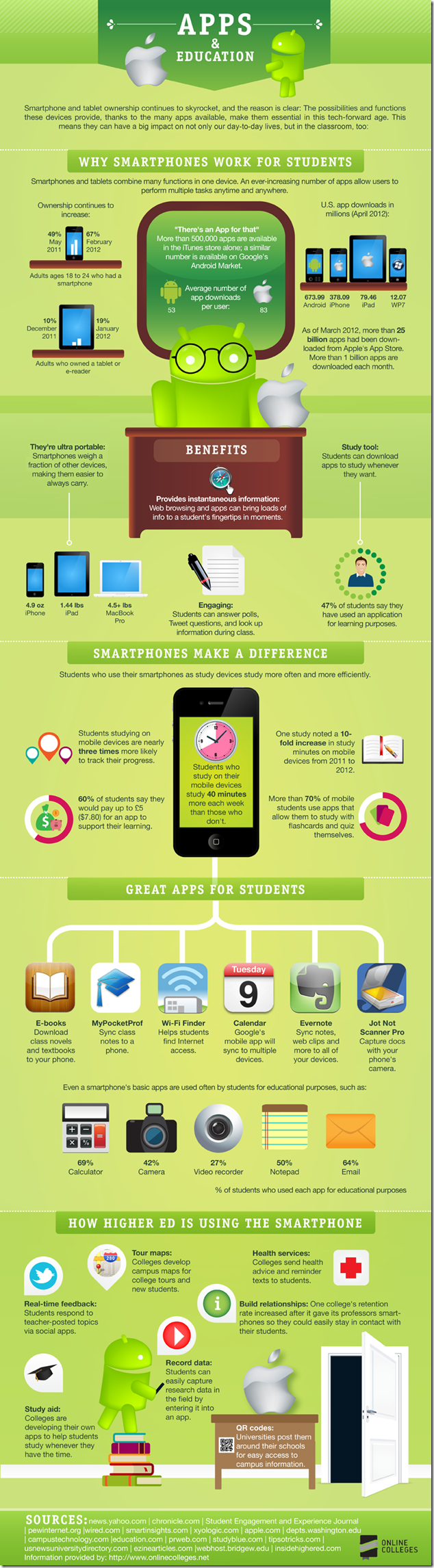 Smart-Devices-Education